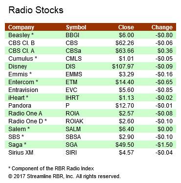 Stocks-011717A