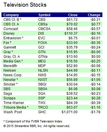 Stocks-052915B