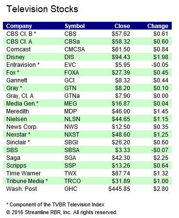 stocks-110716b