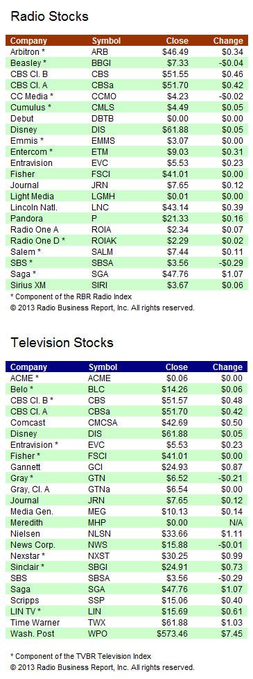 ia-stocks-082013